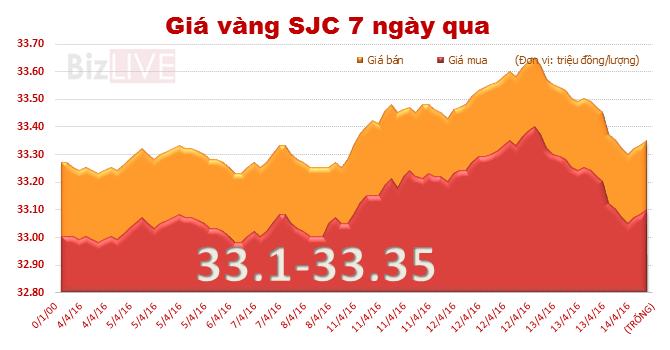 Giá vàng SJC đột ngột rớt mạnh