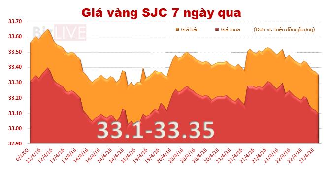 Giá vàng SJC tiếp tục giảm phiên đầu tuần