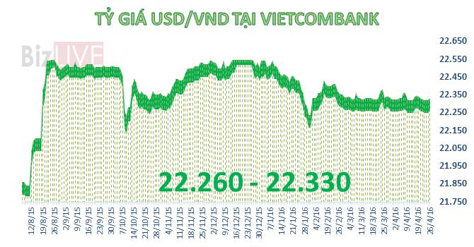 Tỷ giá trung tâm tiếp tục tăng bất chấp USD thị trường thế giới giảm mạnh