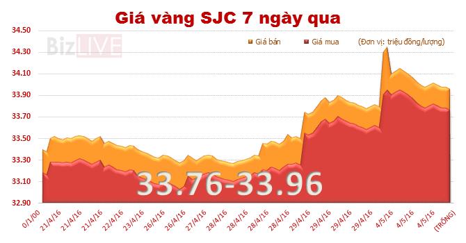 Giá vàng SJC tiếp tục rớt mạnh