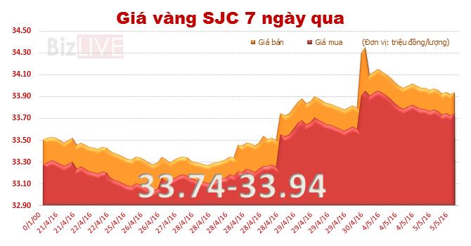 Giá vàng trong nước tiếp tục giảm nhẹ