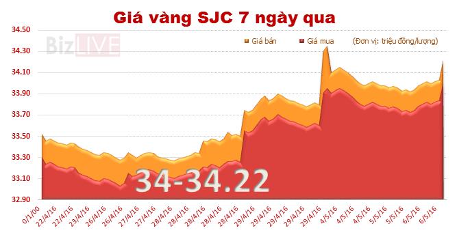 Giá vàng trong nước đột ngột tăng mạnh sáng nay