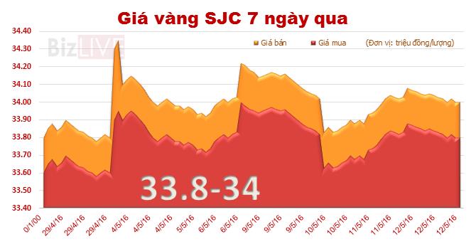 """Giá vàng SJC quay đầu giảm, mốc 34 triệu đồng/lượng bị """"đe dọa"""""""
