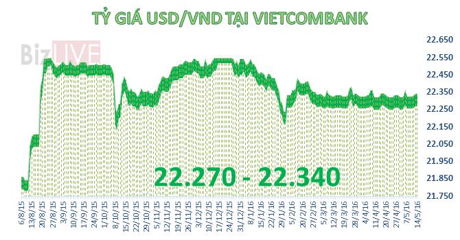 Tỷ giá trung tâm không đổi, Techcombank tăng giá USD tới 20 đồng