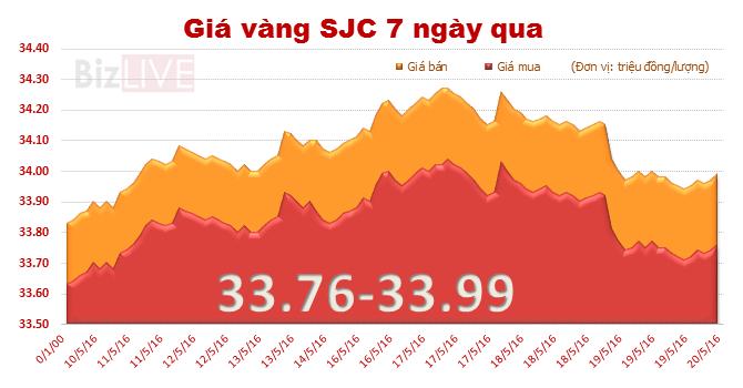 """Giá vàng SJC đi ngang sau """"cơn sóng"""" mạnh"""