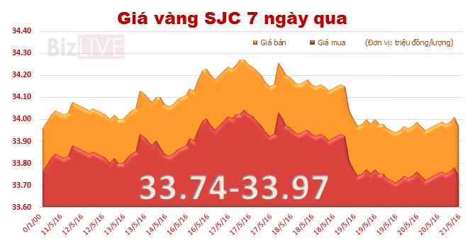 Giá vàng SJC chốt tuần mất 0,27% giá trị
