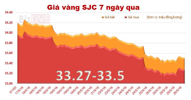 """Giá vàng SJC tiếp tục """"nằm đáy"""" 1 tháng"""