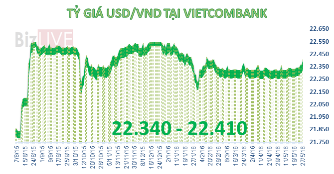 Tỷ giá trung tâm quay đầu giảm, Vietcombank tăng giá USD tới 40 đồng