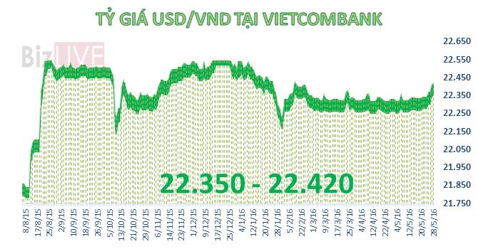 Ngân hàng tiếp tục tăng mạnh giá USD, chốt tuần mất giá mạnh của tiền đồng