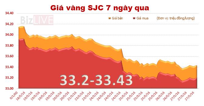 Giá vàng SJC chốt tuần mất 1,6% giá trị