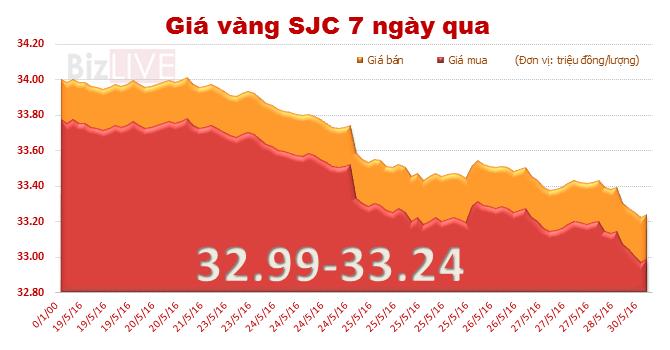 Giá vàng SJC lại lao dốc mạnh phiên đầu tuần