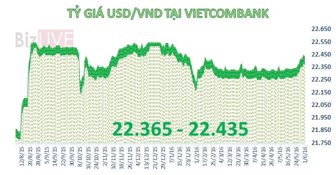 Techcombank tăng mạnh giá mua USD