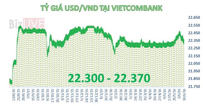 Tỷ giá trung tâm tăng lần đầu trong 5 phiên, ngân hàng đồng loạt giảm giá USD