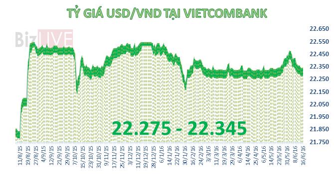 Tiền đồng tăng giá trở lại sau quyết định từ bên kia bán cầu