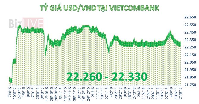 Tỷ giá trung tâm giảm mạnh, Techcombank tăng giá mua vào USD