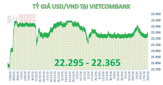 Ngân hàng thương mại tiếp tục tăng giá USD