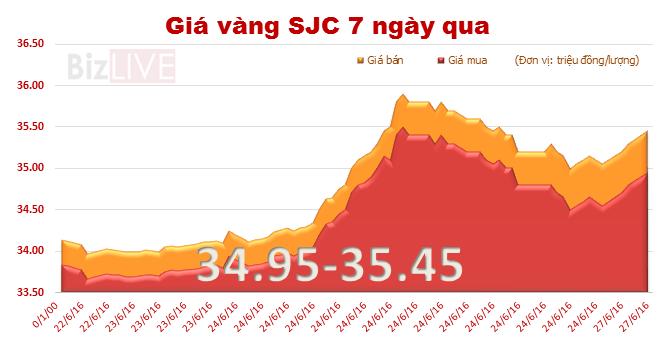 """Giá vàng trong nước tiếp tục """"leo thang"""", áp sát ngưỡng 35,5 triệu đồng/lượng"""