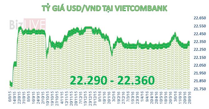 Tiền đồng tiếp tục giảm giá mạnh so với USD