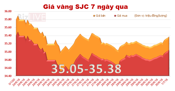 Giá vàng SJC tiếp tục tăng mạnh