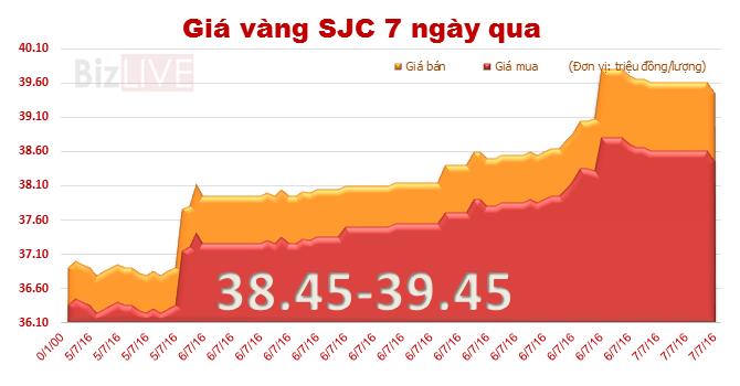 """Giá vàng SJC bắt đầu """"giảm nhiệt"""""""