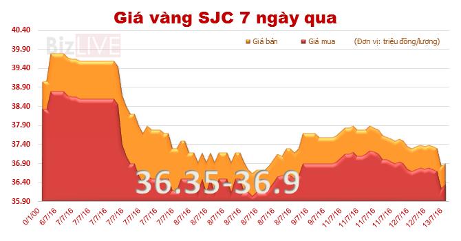 Tiếp tục lao dốc, giá vàng SJC trượt mốc 37 triệu đồng/lượng