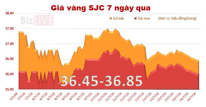 Giá vàng SJC lao dốc, tuột mất mốc 37 triệu đồng/lượng