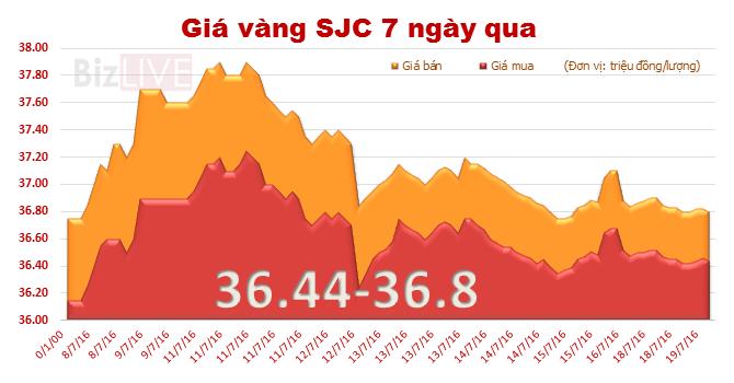 Giá vàng SJC đi ngang, đang đắt hơn vàng thế giới 590 nghìn đồng/lượng