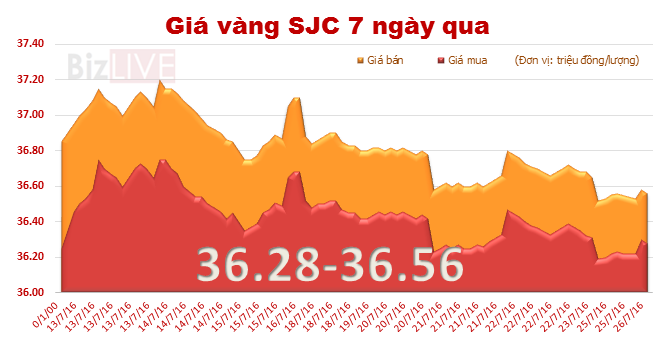 Giá vàng SJC phục hồi, đi ngược chiều thế giới