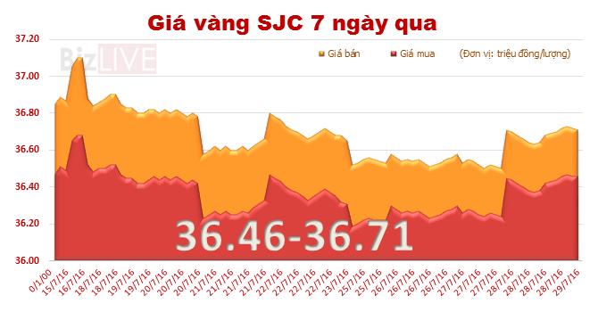 Giá vàng SJC tăng phiên thứ hai liên tiếp