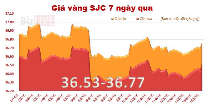 Giá vàng SJC bật tăng, thu hẹp khoảng cách với vàng thế giới