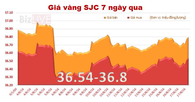 Vàng SJC lên 36,8 triệu đồng/lượng, thu hẹp khoảng cách với vàng thế giới
