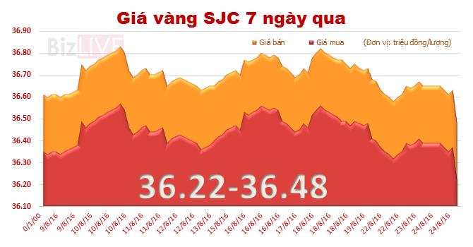 Giá vàng SJC bất ngờ lao dốc, xuống đáy 1 tháng