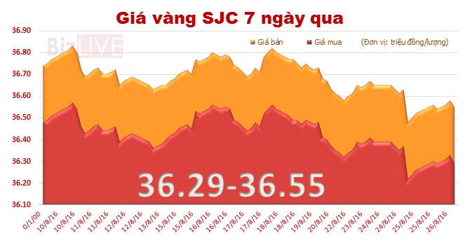 Giá vàng SJC chốt tuần giảm 0,22%