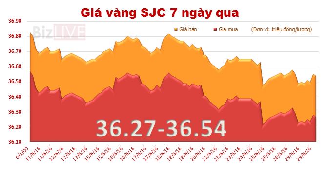 Giá vàng SJC nhích nhẹ, thu hẹp khoảng cách với vàng thế giới