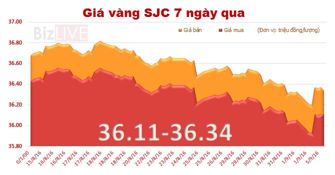Giá vàng SJC đảo chiều tăng mạnh phiên đầu tuần