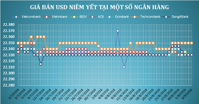 """Tỷ giá trung tâm quay đầu giảm, giá USD tại ngân hàng """"lặng sóng"""""""