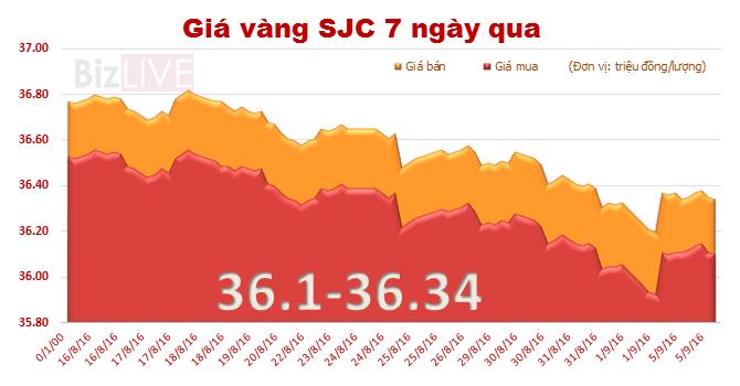 Giá vàng SJC đi ngang, thu hẹp khoảng cách với vàng thế giới