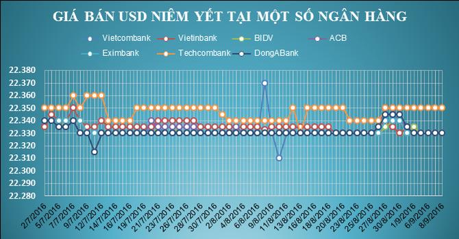 Tỷ giá trung tâm đột ngột tăng mạnh, lên đỉnh hơn 3 tháng