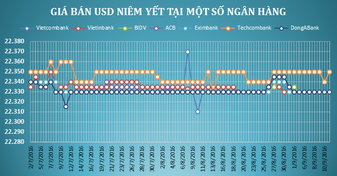 """Tỷ giá trung tâm bật tăng, USD ngân hàng """"lặng sóng"""""""