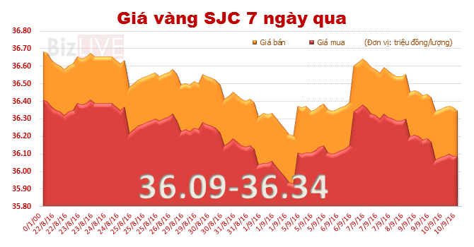 Giá vàng SJC tiếp tục đà trượt giảm