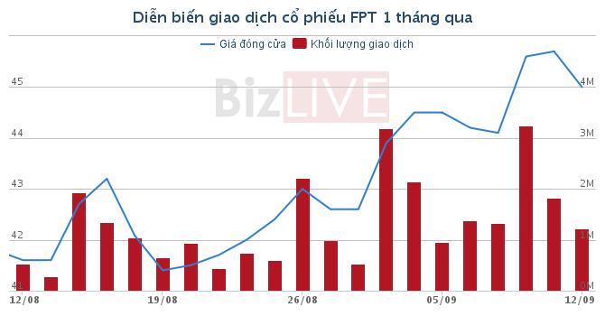 Red River Holding bán lượng lớn cổ phiếu FPT, rút khỏi danh sách cổ đông lớn