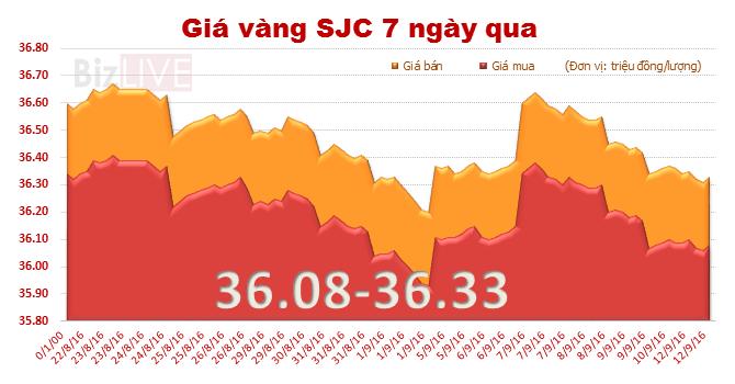 Giá vàng SJC giảm phiên thứ 5 liên tiếp