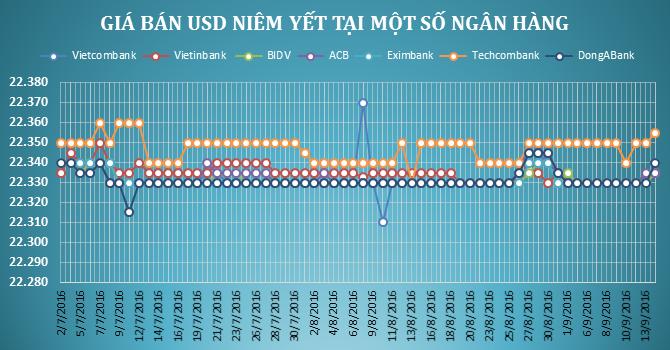 """Tỷ giá trung tâm tiếp tục tăng mạnh, ngân hàng """"rục rịch"""" tăng giá USD"""