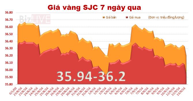 Giá vàng trong nước tiếp tục lao dốc, tuột khỏi mốc 36 triệu đồng/lượng