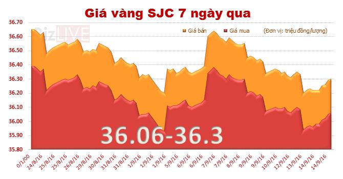 Giá vàng SJC tăng lần đầu sau 6 phiên liên tiếp giảm