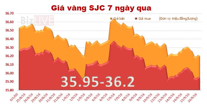 Vàng sjc chốt tuần giảm 0,39%
