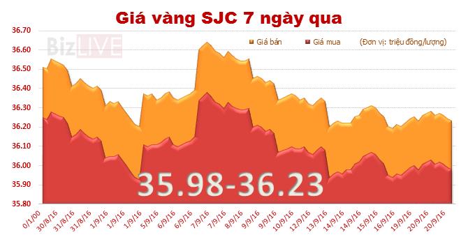 Giá vàng SJC giảm nhẹ, đi ngược chiều thế giới