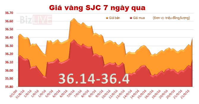 Giá vàng SJC tăng vọt sau quyết định từ bên kia bán cầu