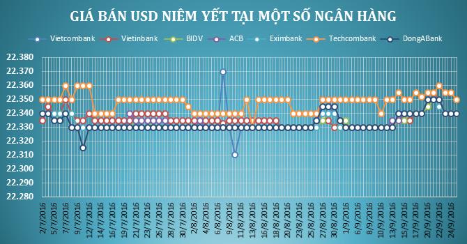 Tỷ giá trung tâm nhích nhẹ, Techcombank tăng giá USD tới 30 đồng