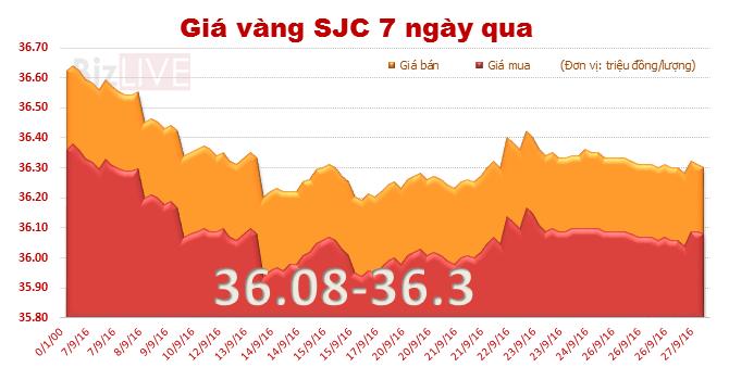 Giá vàng SJC đi xuống, chỉ còn đắt hơn vàng thế giới 60 nghìn đồng/lượng